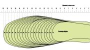 Как пользоваться таблицами размеров обуви, современные шкалы